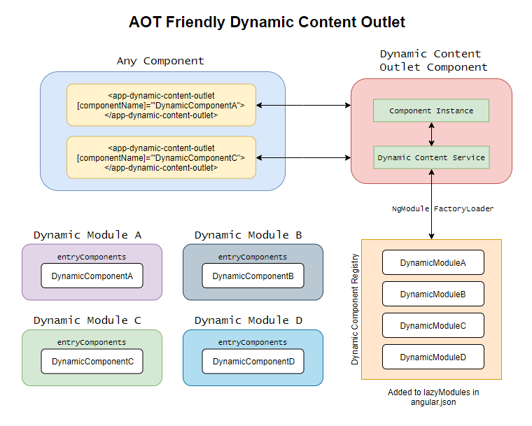 Building an AOT Friendly Dynamic Content Outlet in Angular